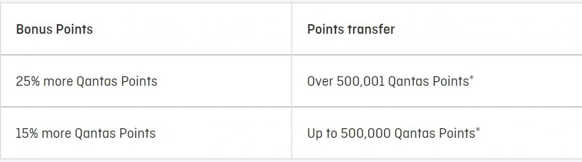 qantas points transfer table