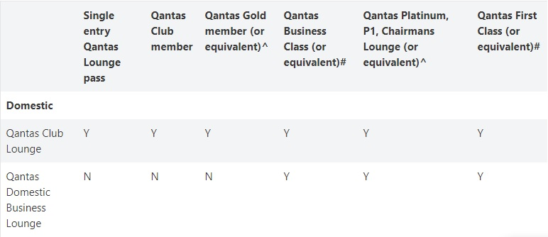 qantas lounge domestic access