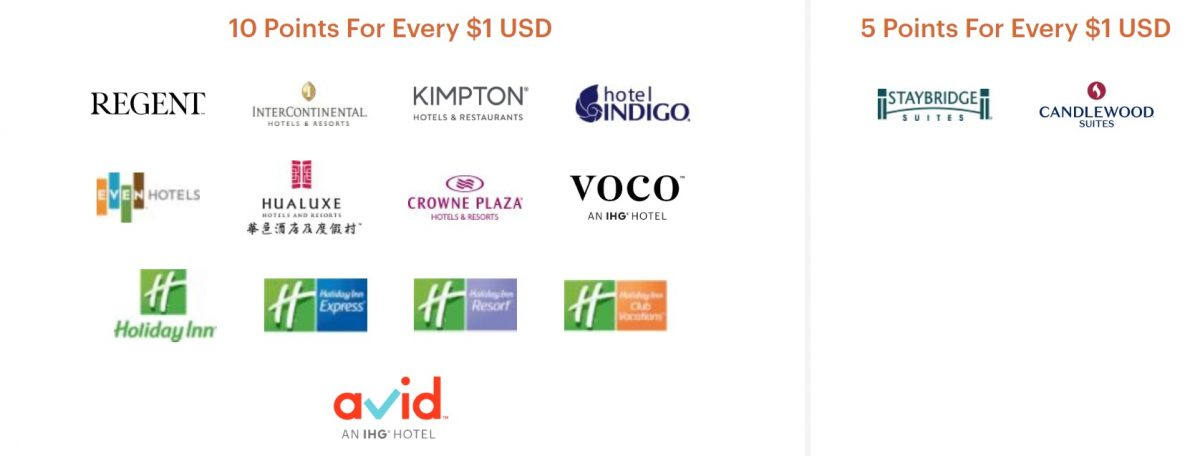 IHG Rewards 10 Points for every 1 USD