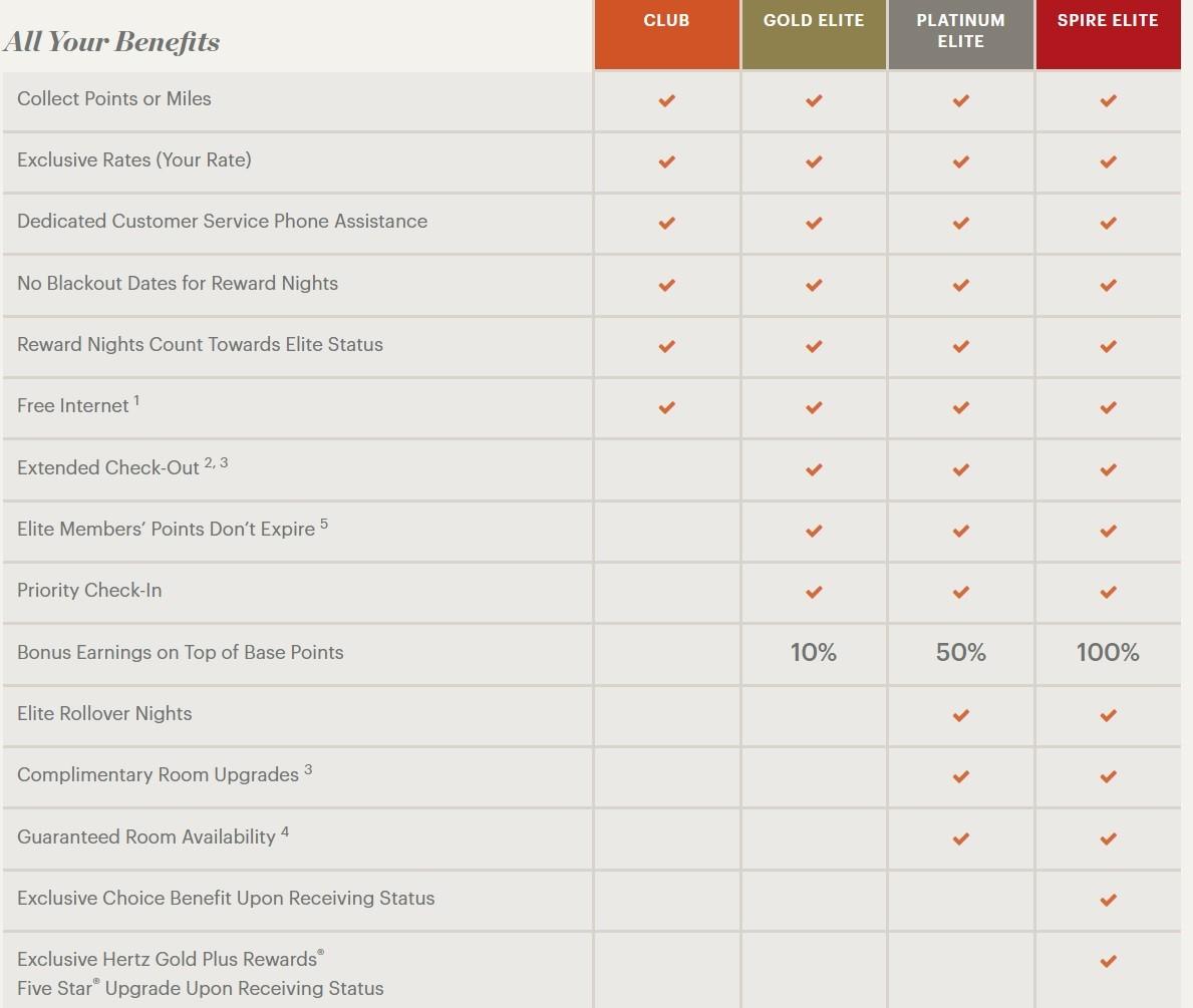 IHG Rewards Club benefits table