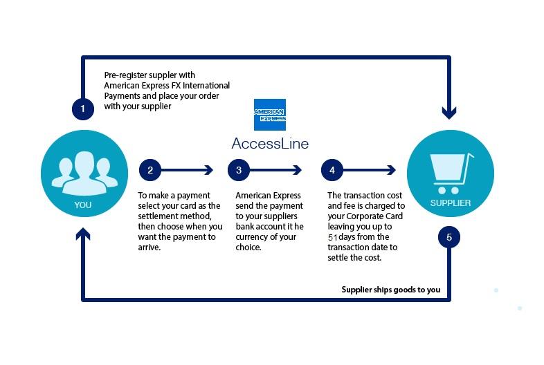 American Express AccessLine diagram