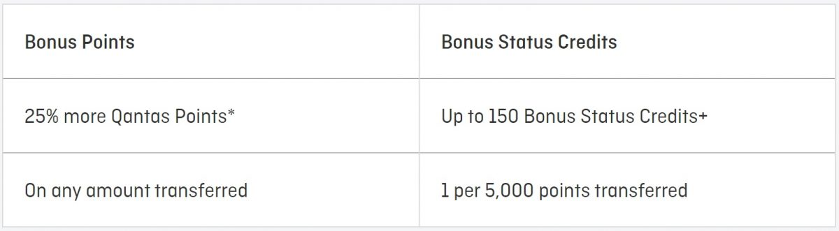 bonus points and bonus status credits with qantas