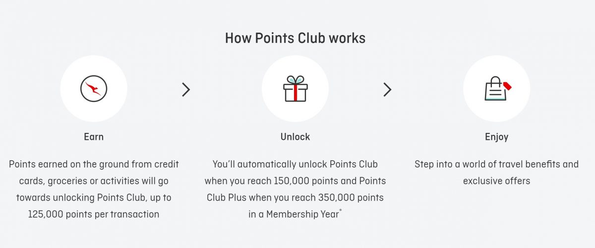 qantas points club flowchart